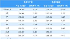 2018年1-4月永利国际娱乐汽车产销情况分析(附图表)