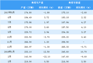 2018年1-4月中国汽车产销情况分析(附图表)