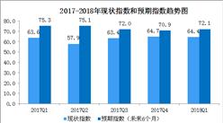2018年一季度中国购物中心发展指数分析:综合指数同比下降0.8%(图表)