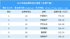 2018中國品牌價值百強榜(房地產篇):萬科竟然不敵中海(附榜單)