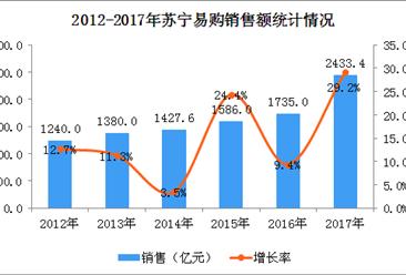2017年中国连锁百强:苏宁易购经营数据分析(图)