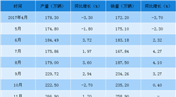 2018年1-4月永利国际娱乐汽车工业经济运行情况:1-4月销量增长4.8%(附图表)