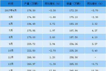 2018年1-4月中国汽车工业经济运行情况:1-4月销量增长4.8%(附图表)