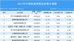 2017年中国快速消费品连锁百强榜