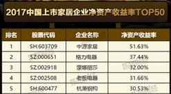 2017中國上市家居企業凈資產收益率排行榜Top50:格力第二(附榜單)