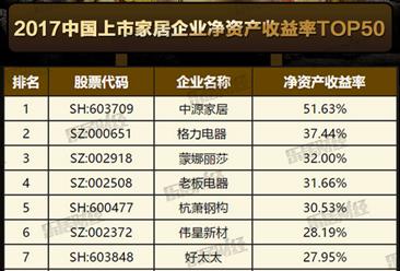 2017中国上市家居企业净资产收益率排行榜Top50:格力第二(附榜单)