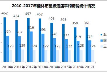 2017年桂林市星级酒店经营数据统计(附图表)
