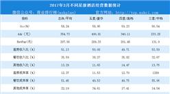 2018年3月全国星级酒店经营数据分析:入住率提高8.13%(附图表)