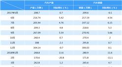 2018年4月永利国际娱乐汽车产销情况分析(附图表)