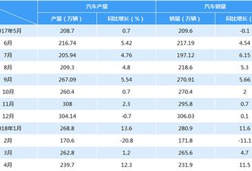 2018年4月中国汽车产销情况分析(附图表)