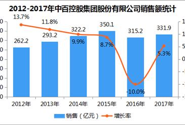 2017年中国连锁百强:中百控股集团股份有限公司经营数据分析(附图表)