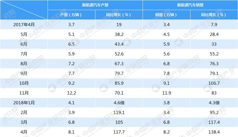 2018年4月新能源汽车产销情况分析(附图表)