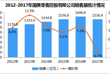 2017年中国连锁百强:国美零售控股有限公司经营数据分析(图)