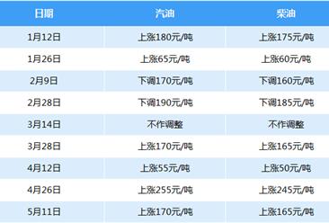 发改委:新一轮成品油价格上调 汽柴油迎来四连涨(附调价表)