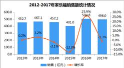 2017年中国连锁百强:家乐福经营数据分析(附图表)
