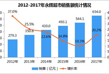 2017年中国连锁百强:永辉超市门店数同比劲增65.5%(图)