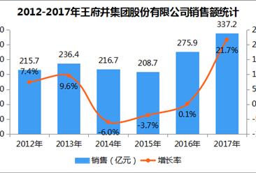 2017年中国连锁百强:王府井集团股份有限公司经营数据分析(附图表)