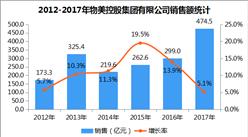 2017年中国连锁百强:物美控股集团有限公司门店数同比劲增72.8%(图)