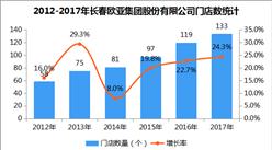2017年中国连锁百强:长春欧亚集团股份有限公司经营数据分析(附图表)