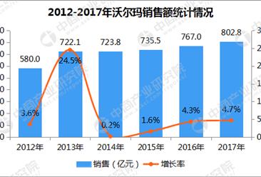 2017年中国连锁百强:沃尔玛销售额802.8亿元 增长4.7%(附图表)