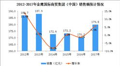2017年中国连锁百强:金鹰国际商贸集团经营数据分析(附图表)