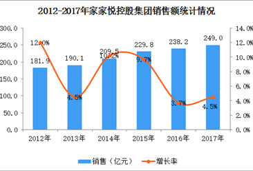 2017年中国连锁百强:家家悦控股集团经营数据分析(附图表)