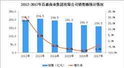 2017年中國連鎖百強:百盛商業集團經營數據分析(附圖表)