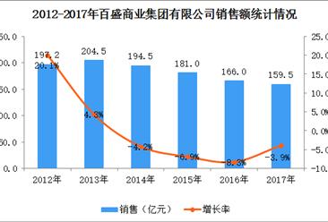 2017年中国连锁百强:百盛商业集团经营数据分析(附图表)