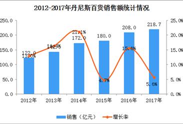 2017年中国连锁百强:郑州丹尼斯百货有限公司经营数据分析(附图表)