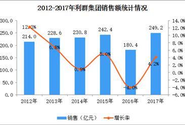 2017年中国连锁百强:利群集团经营数据分析(附图表)