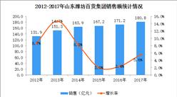 2017年中国连锁百强:山东潍坊百货集团经营数据分析(附图表)