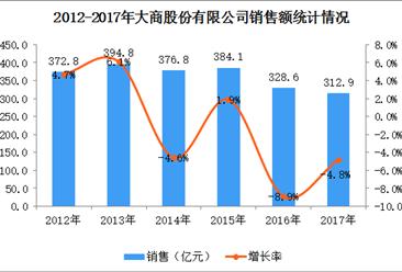 2017年中国连锁百强:大商股份经营数据分析(附图表)