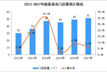 2017年中国连锁百强:银泰商业(集团)经营数据分析(附图表)