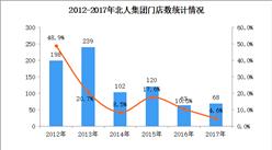 2017年中國連鎖百強:北人集團經營數據分析(附圖表)