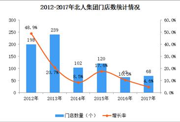 2017年中国连锁百强:北人集团经营数据分析(附图表)