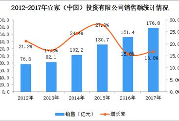 2017年中国连锁百强之宜家(中国):年销售额增长16.8%(附图表)