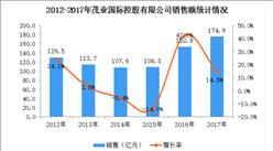 2017年中国连锁百强:茂业国际经营数据分析(附图表)