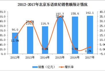 2017年中国连锁百强:北京乐语世纪经营数据分析(附图表)