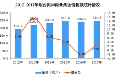 2017年中国连锁百强:烟台振华商业集团经营数据分析(附图表)