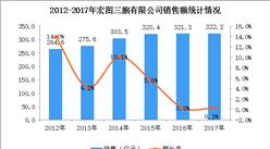 2017年中國連鎖百強:宏圖三胞經營數據分析(附圖表)