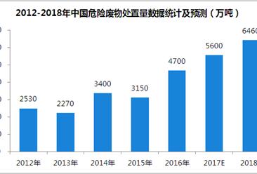 2018年中国危险废物处理行业市场规模预测:市场规模将超6000万吨
