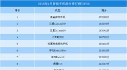 2018年4月智能手机跑分排行榜TOP50:黑鲨游戏手机第一(附全榜单)