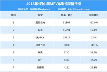 2018年3月MPV銷量排名TOP40:宋MAX躋身前三(附完整排名)