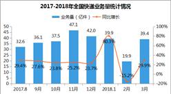 2018年1-4月全国快递物流行业运行情况分析(图表)