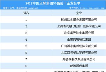 2018中国正餐集团50强榜单:杭州饮食服务集团有限公司位列榜首(附榜单)