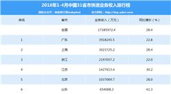 2018年1-4月全國省市快遞業務收入排名:廣東第一 近400億元(附榜單)