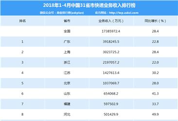 2018年1-4月全国省市快递业务收入排名:广东第一 近400亿元(附榜单)