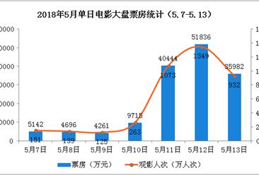 2018年5月电影市场周报:大盘增长28% 《复联3》票房占比超八成(5.7-5.13)