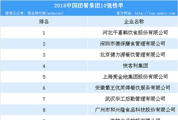 2018年中国团餐集团10强榜单出炉:10强企业营业总额超550亿(附榜单)