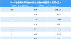 2017年4月中國電動汽車充電樁數量排行榜(分省市)
